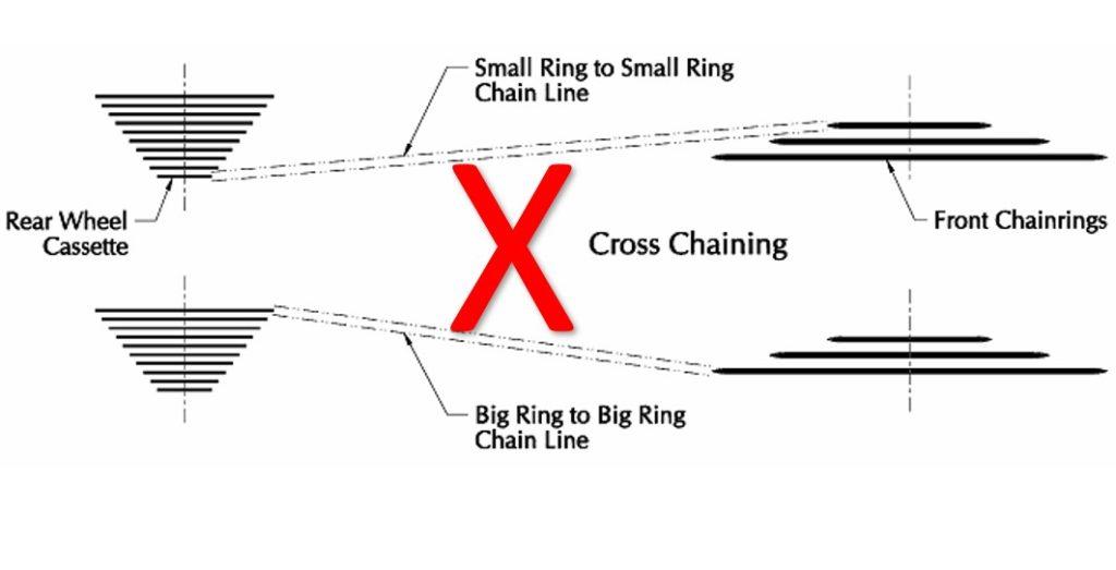 Chaincrossing atau rantai menyilang
