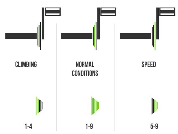 Kombinasi gear sepeda yang benar