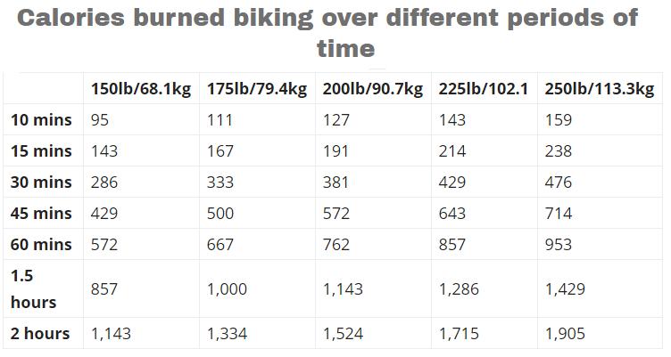kalori terbakar dengan bersepeda