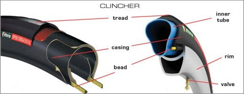 Ban sepeda clincher