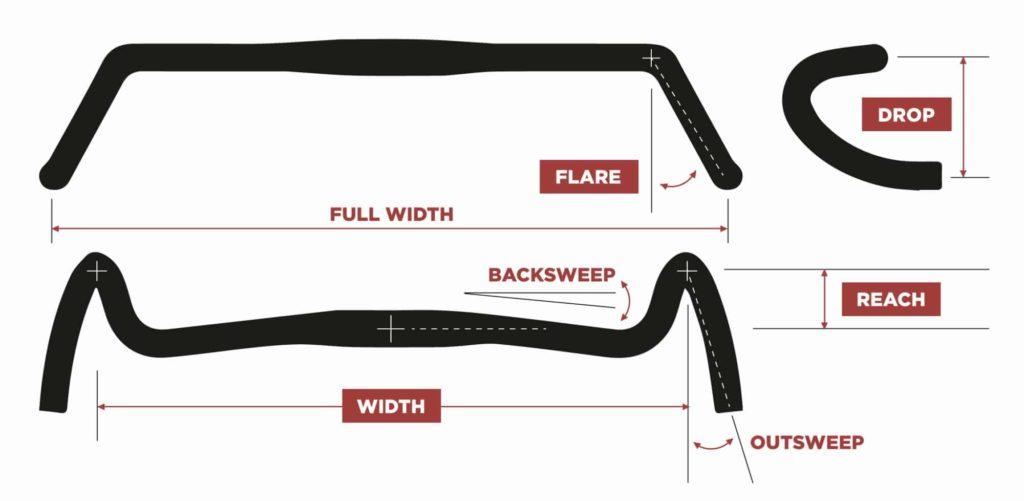 Reach - drop - Flare - backsweep - outspeed pada stang sepeda