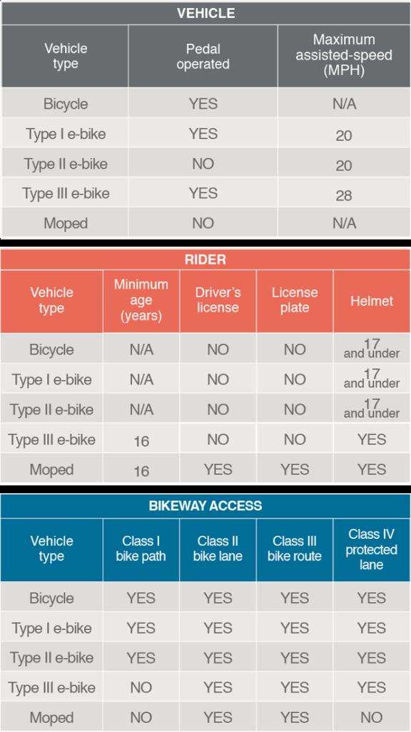 Contoh California Ebike policy