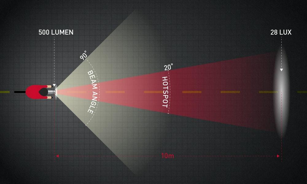 Ilustrasi dan istilah pada cahaya lampu sepeda