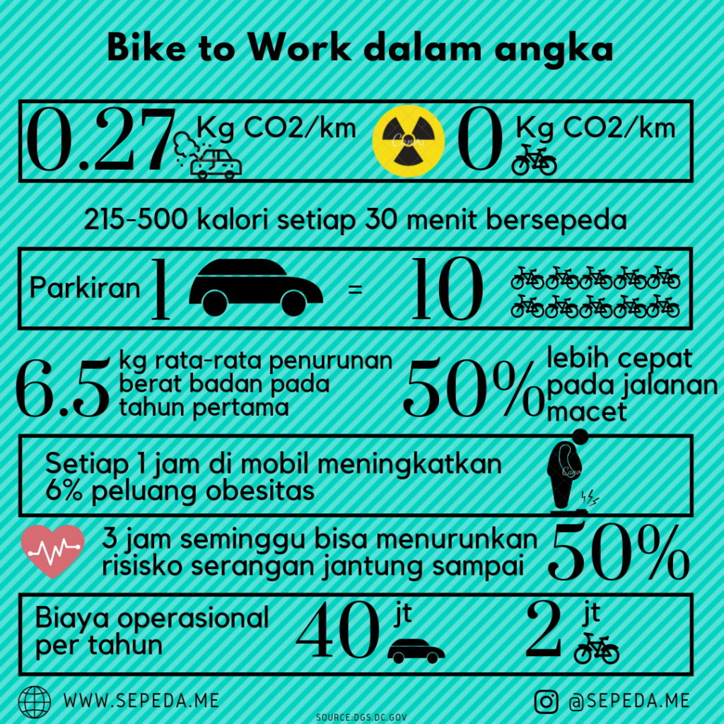 Infographic Bike to Work SepedaMe
