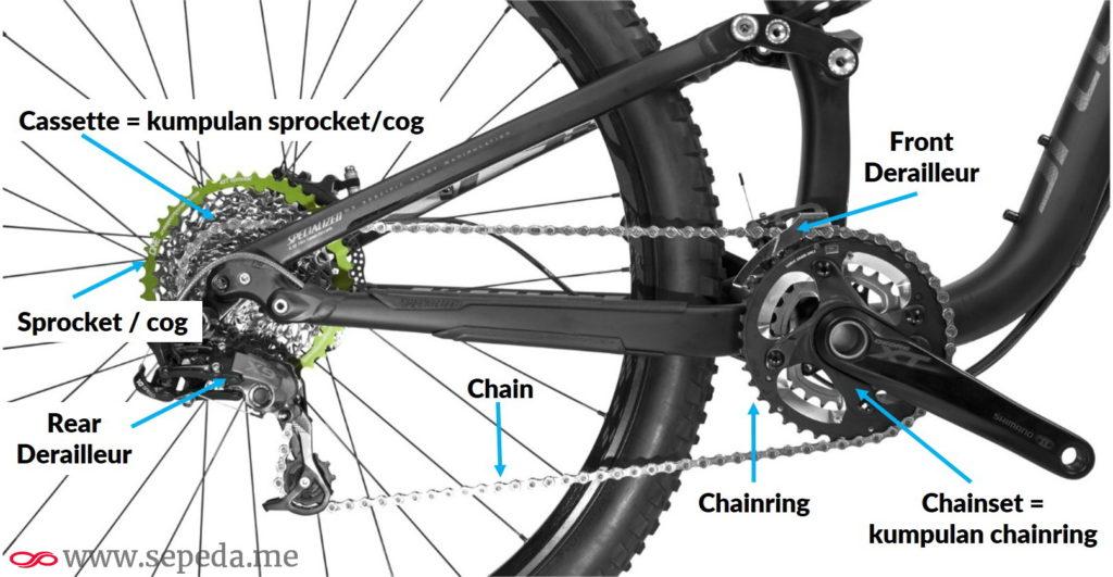 Komponen sistem penggerak sepeda
