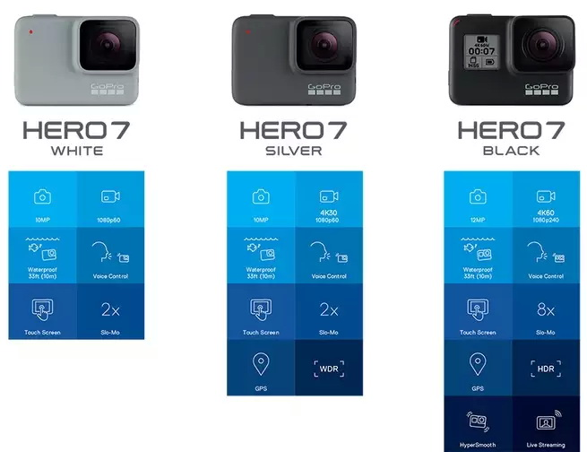 Perbandingan fitur GoPro Hero 7 White-Silver-Black