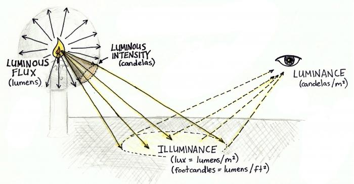 Unit pengukuran cahaya