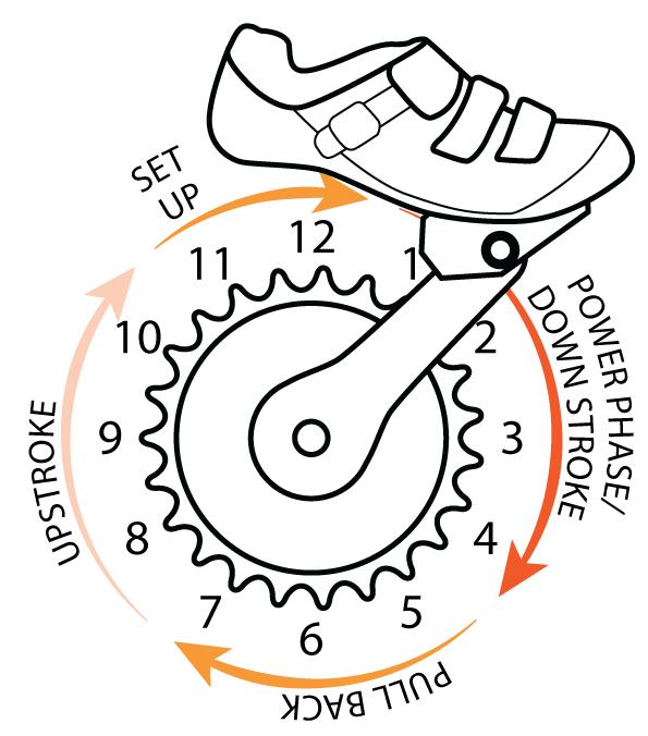 Tekanan dan tarikan pada pedal dengan sepatu sepeda