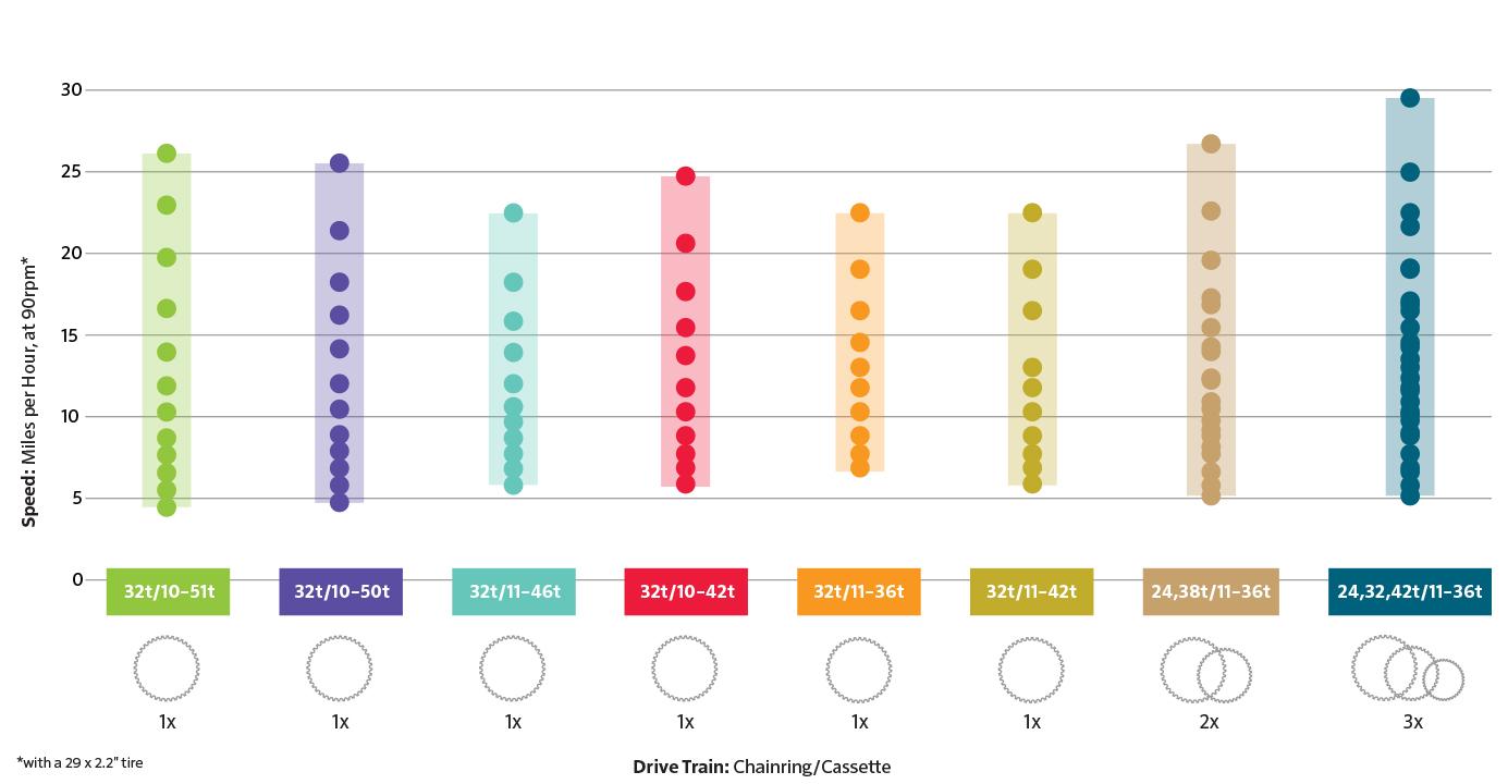 Perbandingan kecepatan pada gigi sepeda single -double - triple chainring