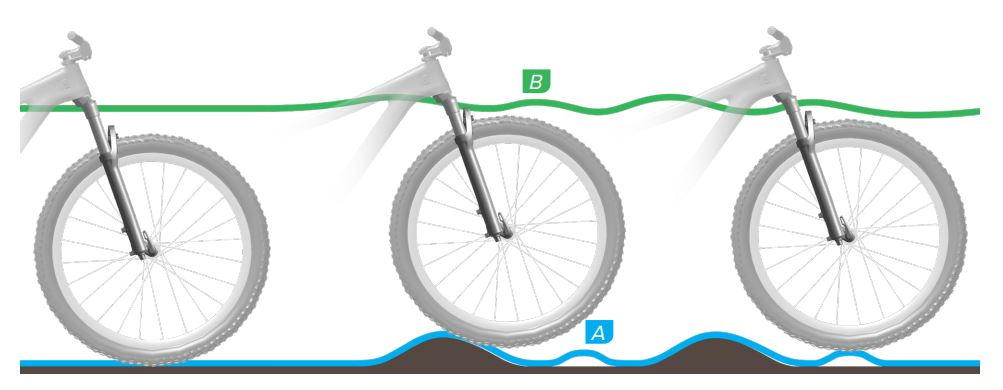 Rebound suspensi sepeda terlalu cepat