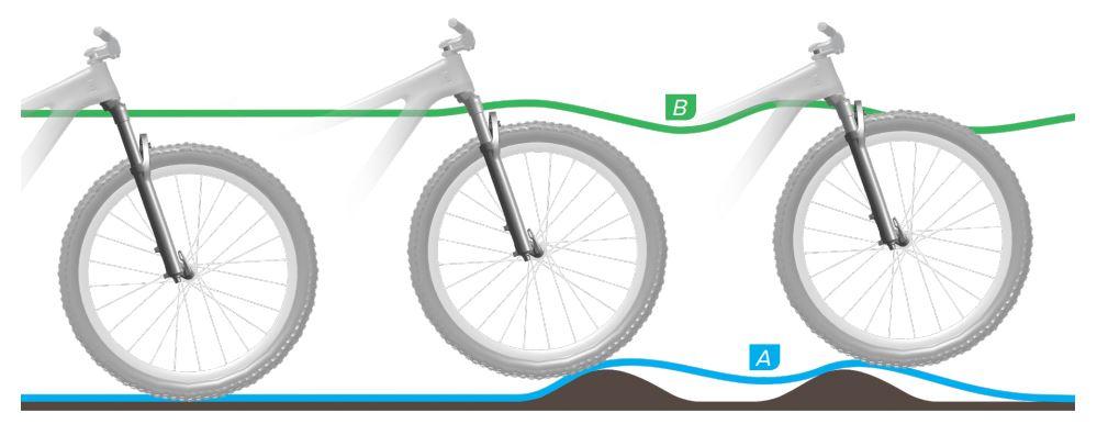 Rebound suspensi sepeda terlalu lambat