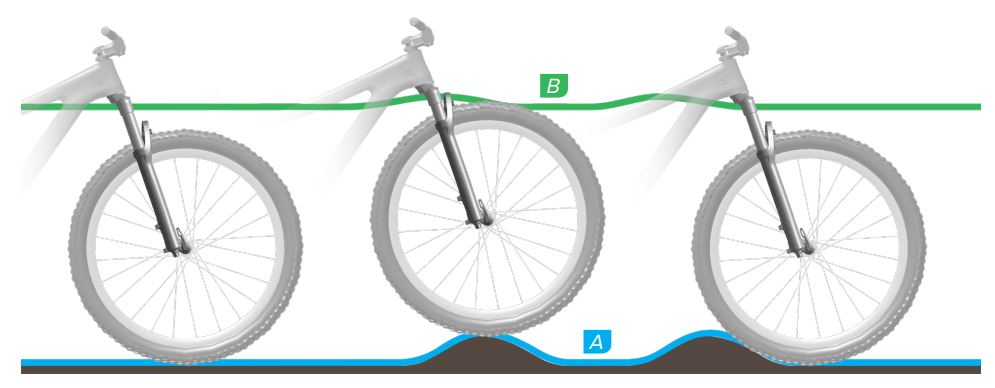 Rebound suspensi sepeda yang optimum