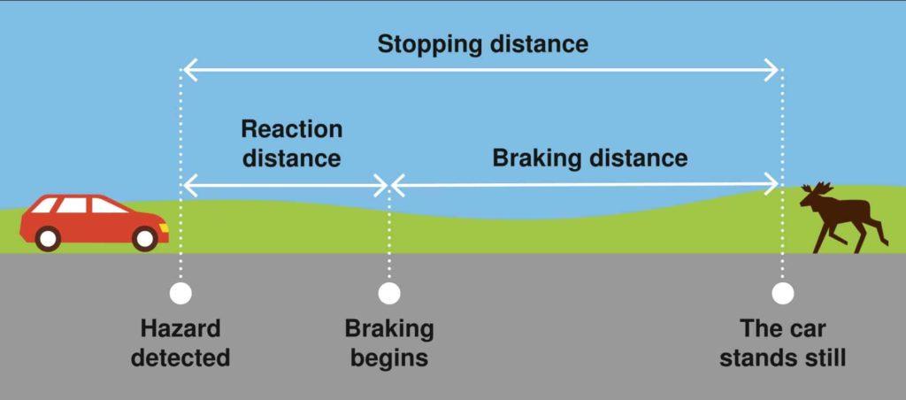 pengaturan jarak untuk menghentikan kendaraan