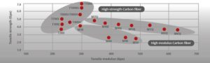 Tensile Strength dan Modulus pada material carbon