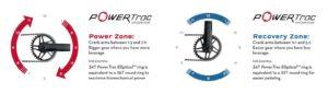Power Zone dan Recovery Zone pada Chainring lonjong