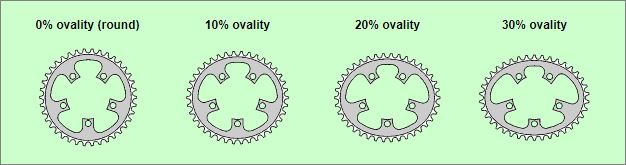 Tingkat kelonjongan atau ovality pada chainring