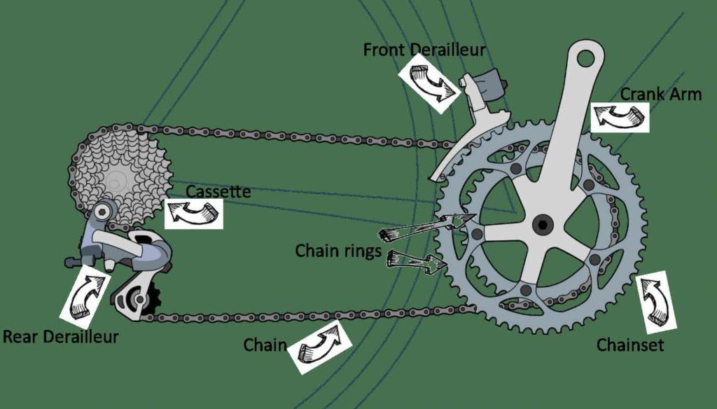 Cara kerja Derailleur Sepeda