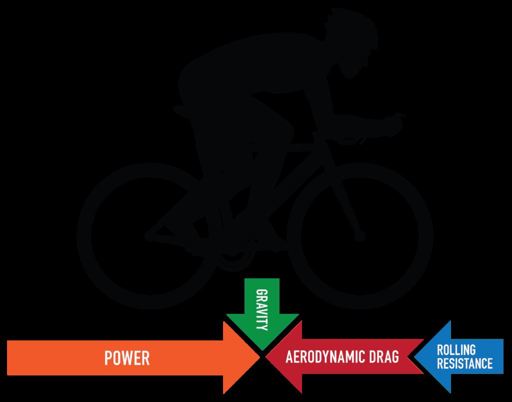 Pengaruh gaya pada sepeda