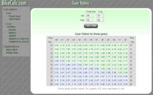 Kalkulator gear ratio - Bikecalc.com