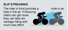 Slipstream pada sepeda
