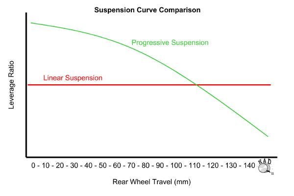 Grafik Kompresi Linear (Per) vs Compresi Progresif (Udara) pada suspensi