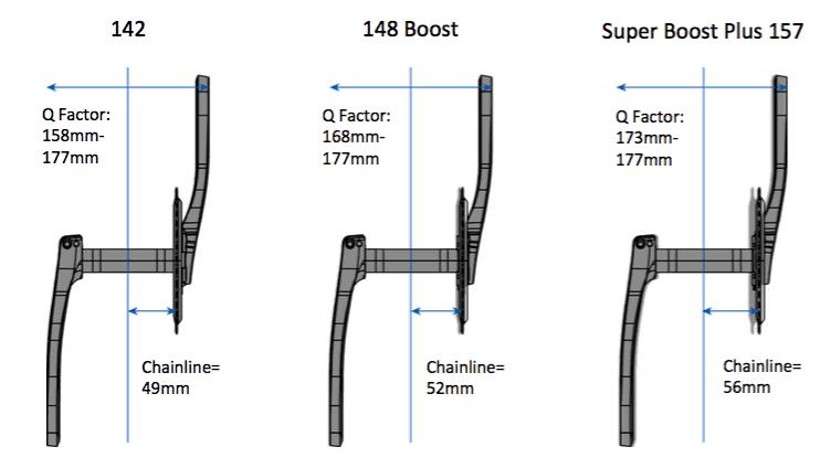 Pengaruh bottom bracket terhadap Q Factor