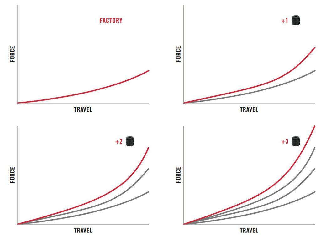 Pengaruh jumlah token terhadap travel suspensi dan tekanan