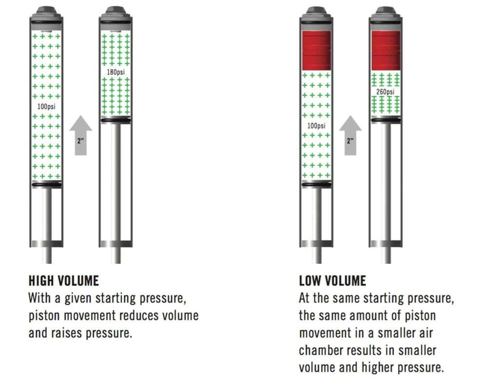 Pengaruh token terhadap tekanan udara di dalam suspensi