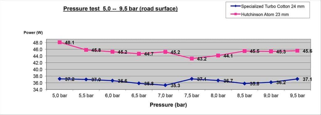 Pengaruh tekanan udara terhadap performa sepeda