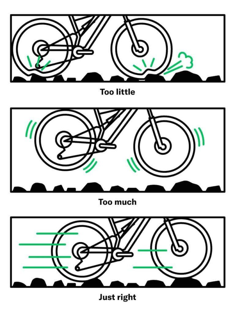 Perfroma sepeda akibat tekanan udara ban