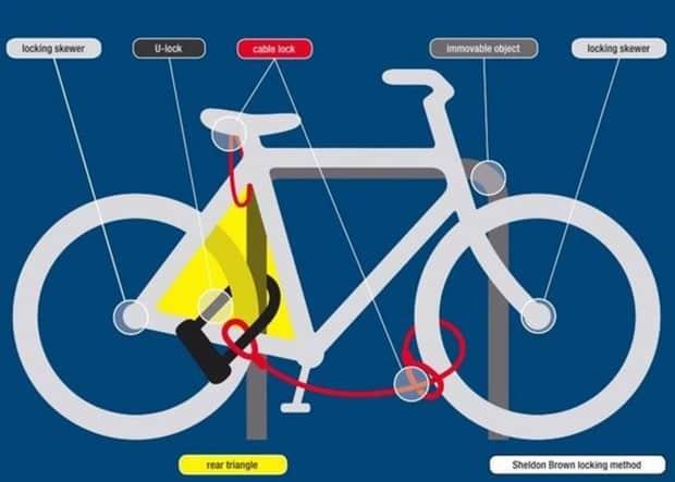 Cara gembok sepeda yang baik dan aman