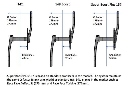 Chainline standard - Boost - Super Boost