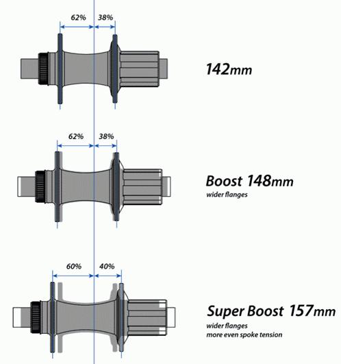 Pengaruh hub roda terhadap simetris sudut jari-jari