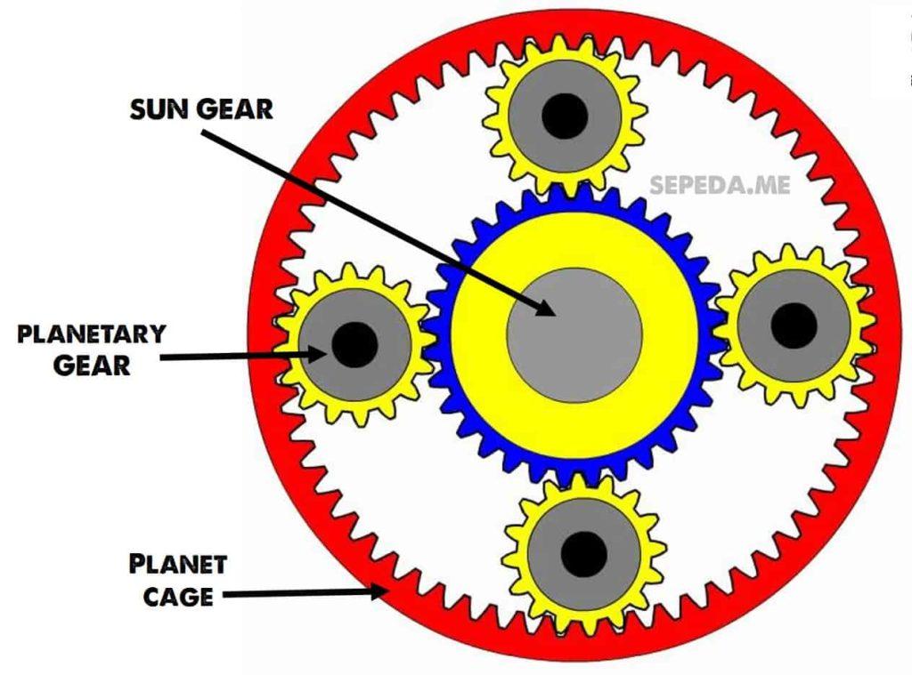 Cara kerja internal hub gear