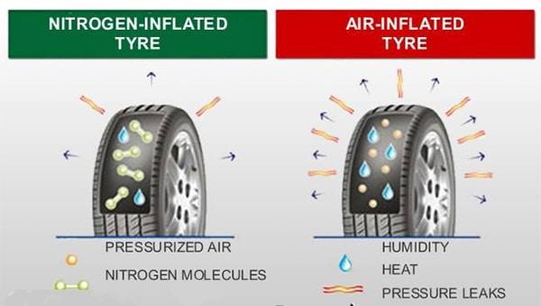 Perbedaan ban dengan angin biasa dan Nitrogen