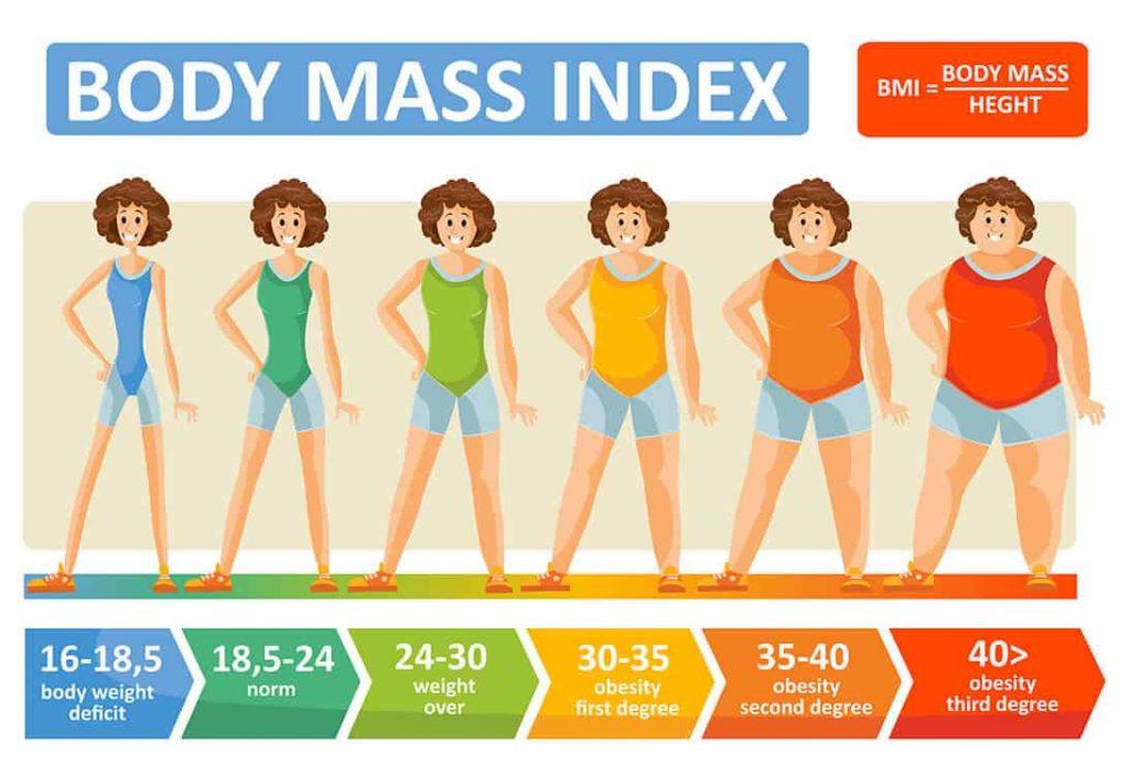 Acuan nilai BMI