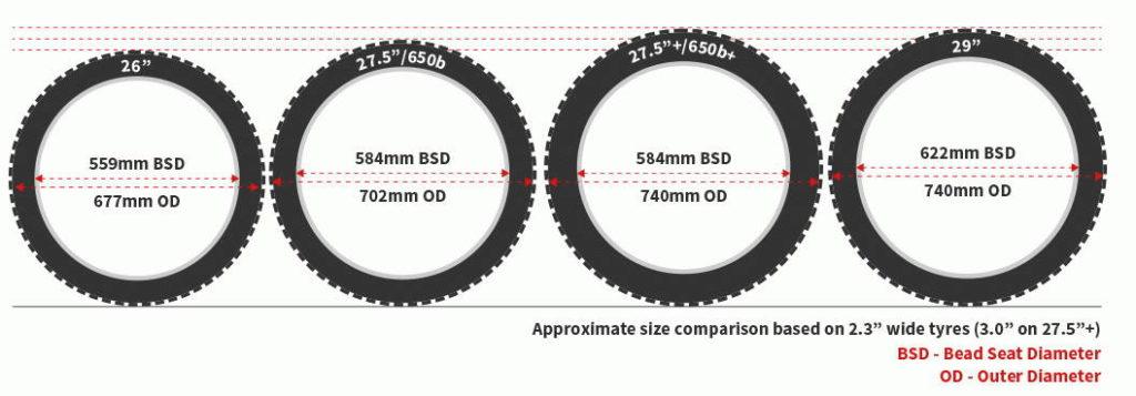 Perbandingan diameter ukuran ban sepeda gunung