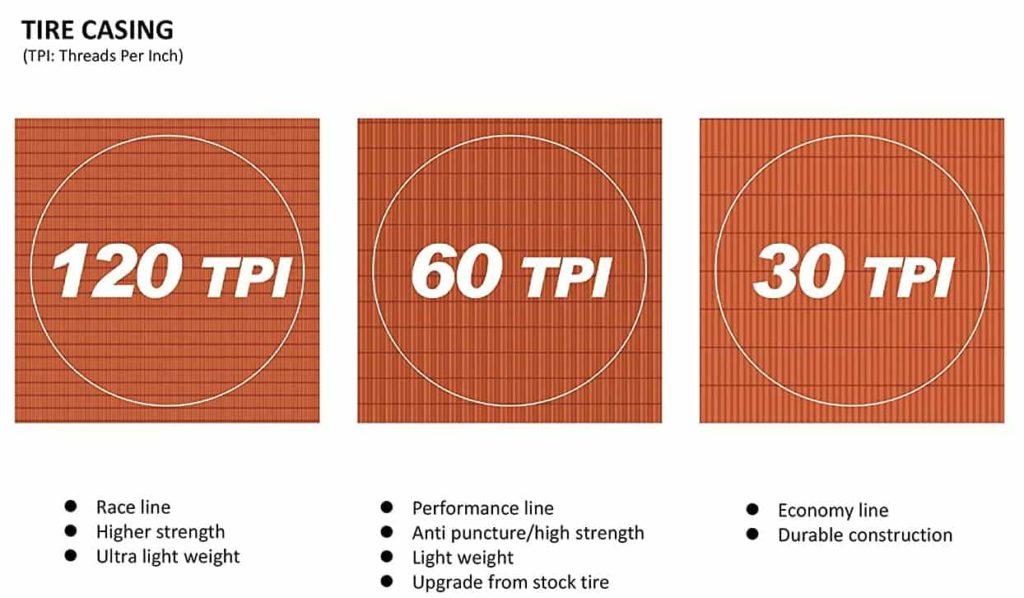 TPI (threads per inch) pada ban sepeda