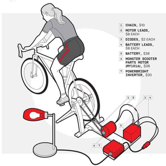 Bagaimana membuat generator listrik dari tenaga sepeda
