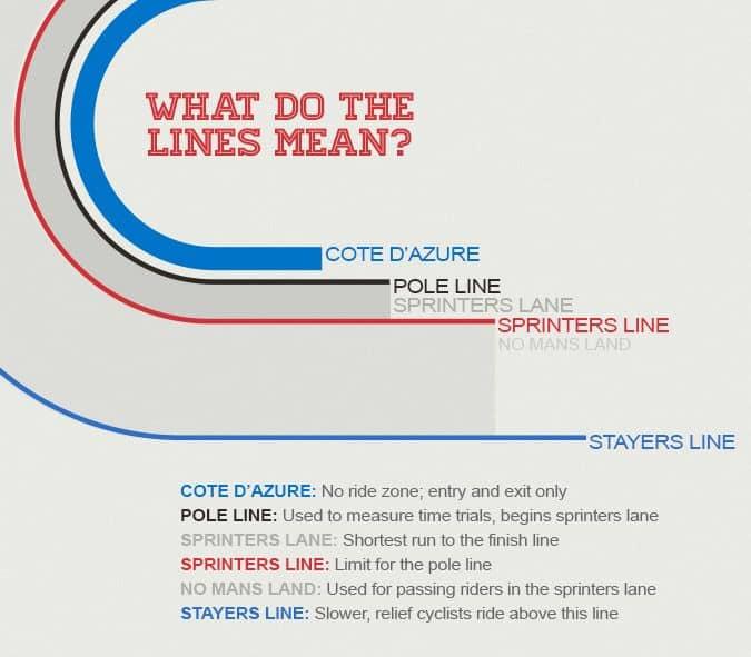 Arti warna garis pada jalur velodrome