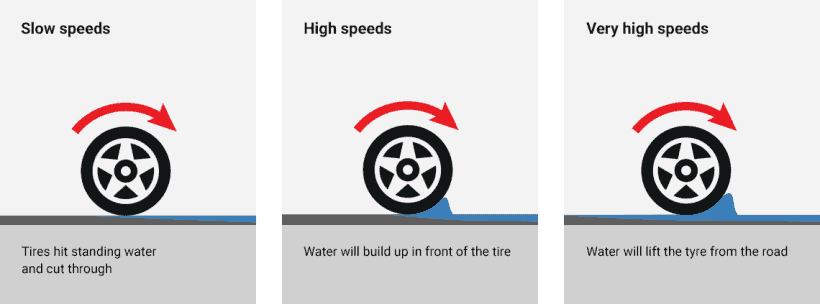 Proses terjadinya aquaplaning