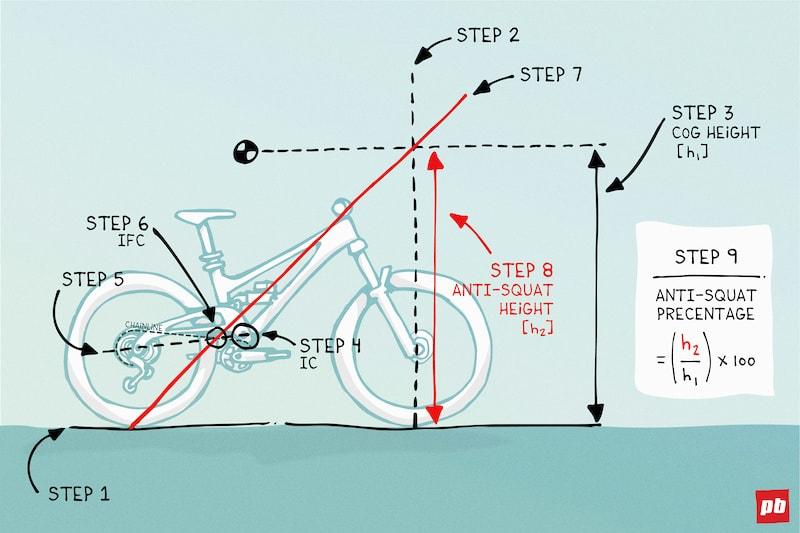 Proses anti squat pada sepeda