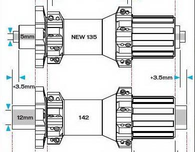 Quick release (QR) 135 mm vs Thru Axle (TA) 142 mm