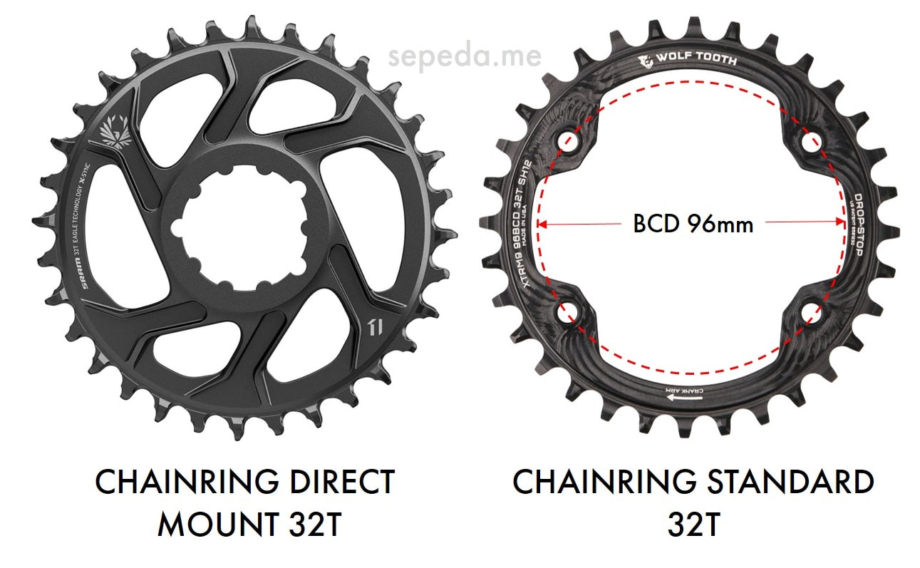 Chainring Direct Mount vs Chainring Standard